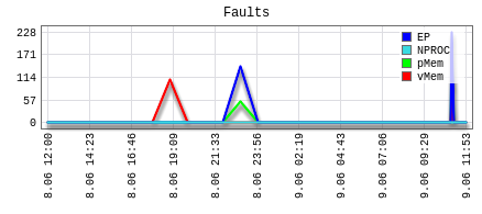 Cloudlinux-LVE-Faults